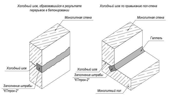 как заделывать трещины в бетоне схема