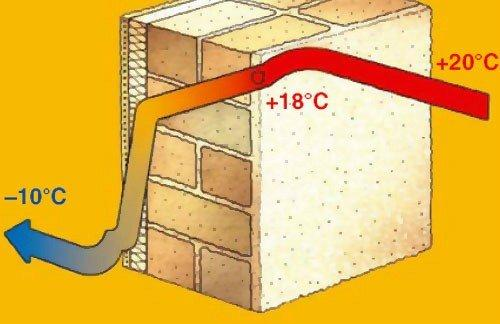 коэффициент теплопроводности бетона определение