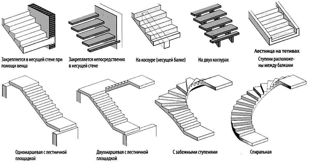 конструкции бетонных лестниц