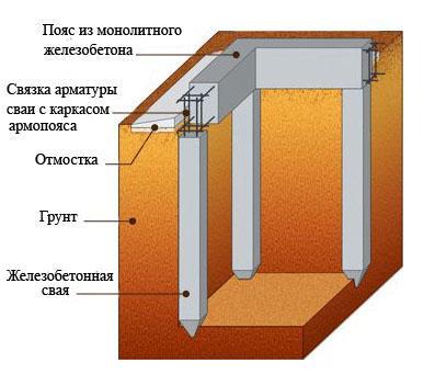 конструкция фундамента на железобетонных сваях
