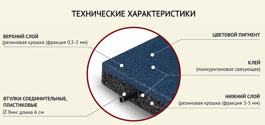 конструкция резиновой тротуарной плитки