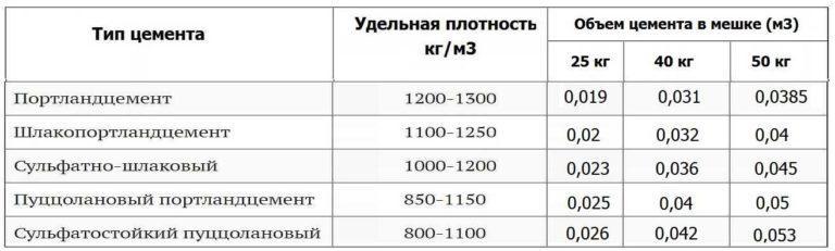 объем цемента в мешке таблица