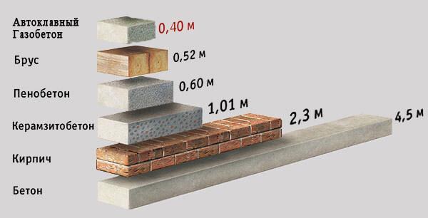 показатели толщины стены из газобетона