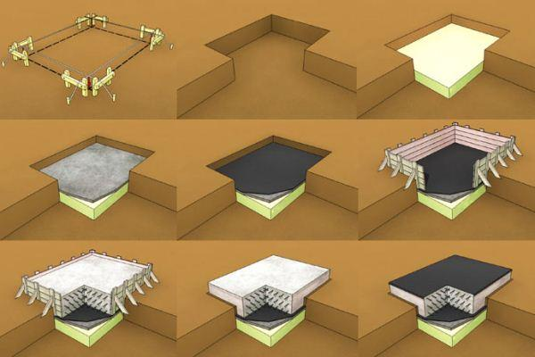 правила выполнения подушки для фундамента и самого основания