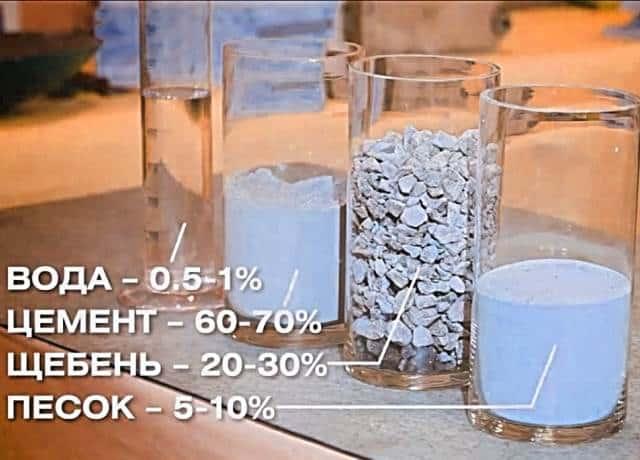пропорции цемента и песка для фундамента
