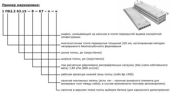расшифровка маркировки плит перекрытия