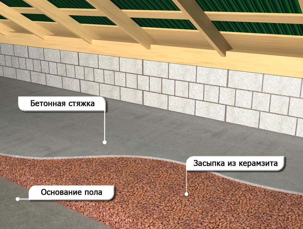 схема керамзито-бетонной стяжки