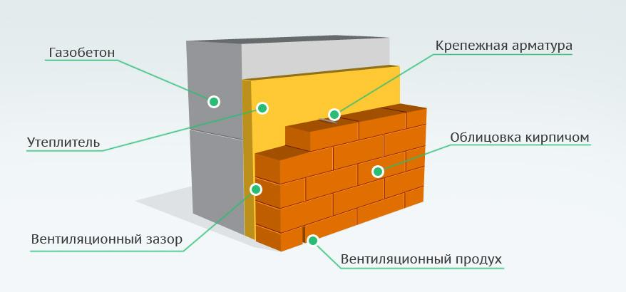 схема кладки стен из газобетона