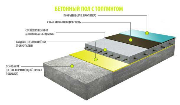 схема выполнения бетонного пола с топпингом