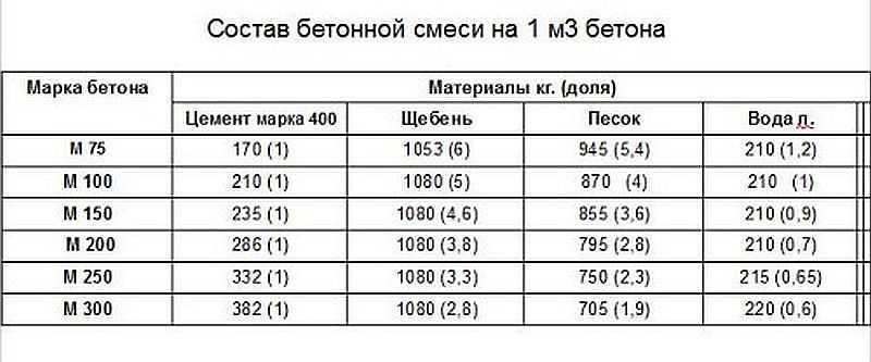 пропорции бетона в25 на 1м3 таблица