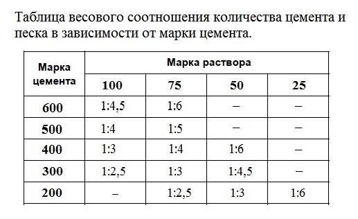 таблица объемов цемента и других компонентов на куб бетона