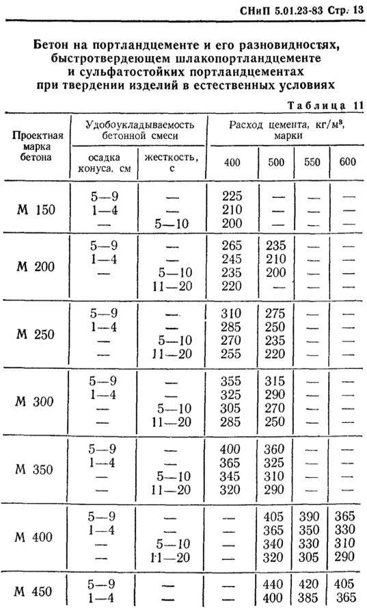 таблица с нормами по приготовлению бетона