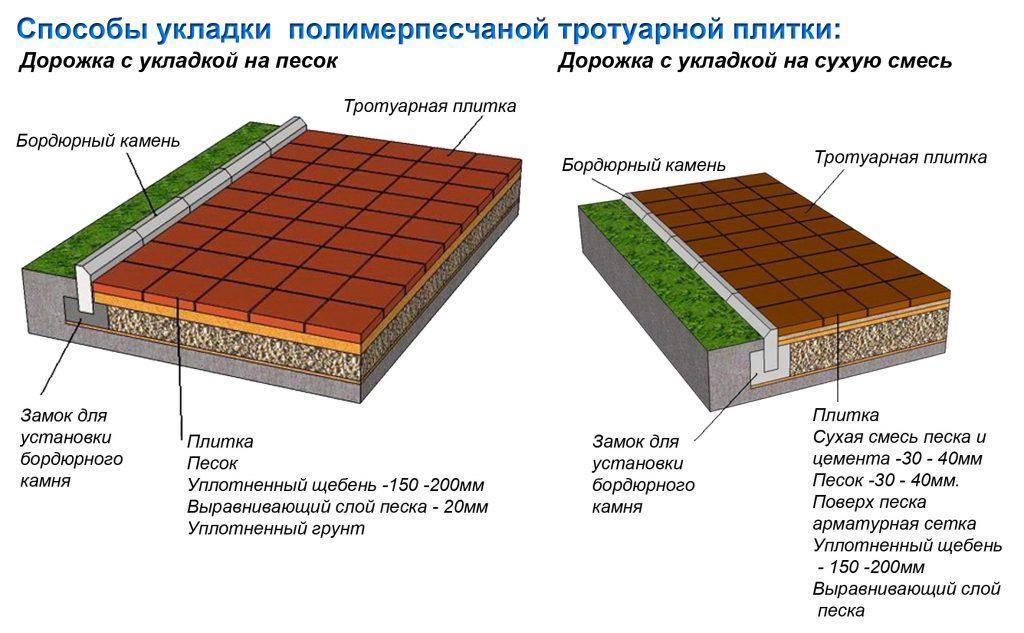 технология укладки полимер-песчаной плитки