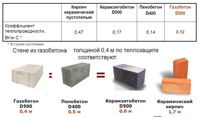 теплопроводность керамзитобетонных блоков таблица