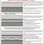 СНиПы цементных стяжек
