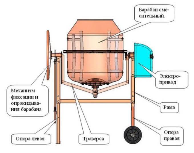 устройство стандартной бетономешалки