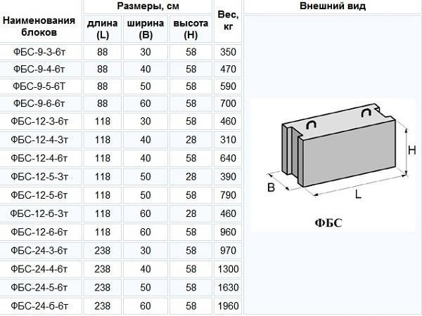 виды бетонных блоков для фундамента