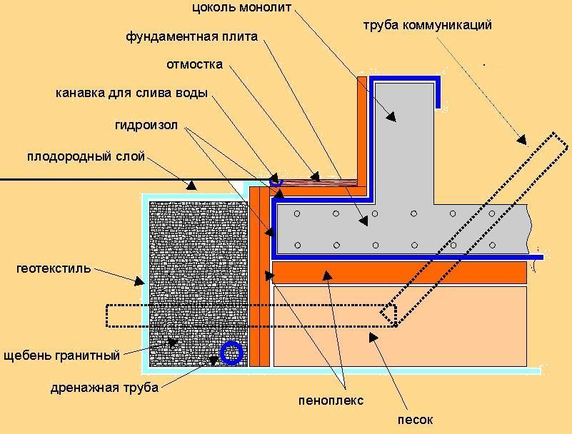 чертеж выполнения плитного фундамента своими руками
