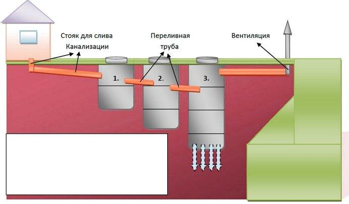 как правильно выполнить септик из бетонных колец