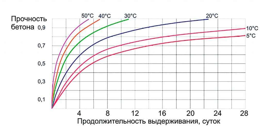скорость схватывания бетона от температуры