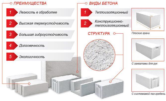 преимущества и структура газоблока