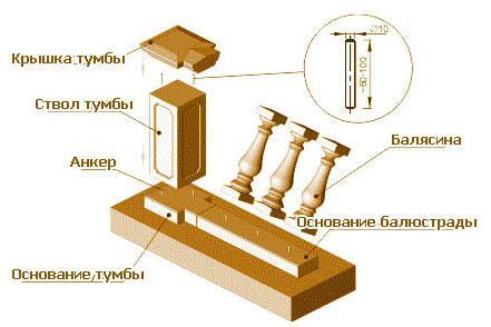 схема балюстрады с балясинами