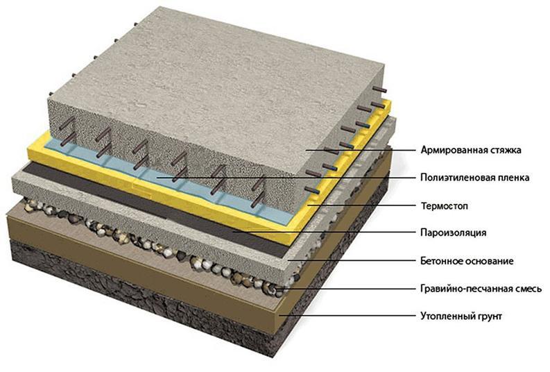 схема обустройства плитного фундамента