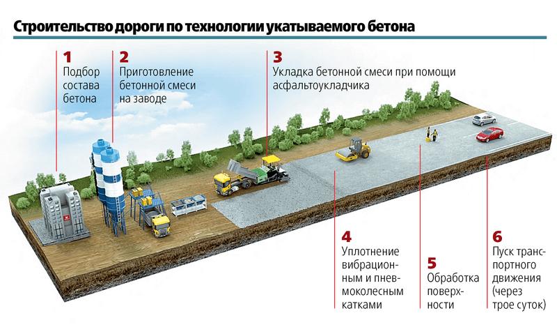схема создания бетонной дороги