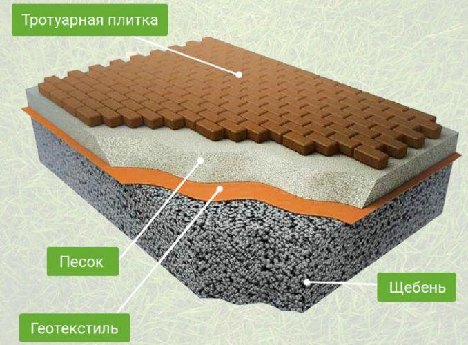 схема укладки тротуарной плитки на бетон