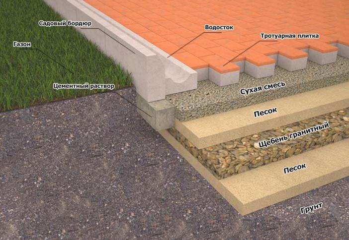 схема выполнения основы для тротуарной плитки