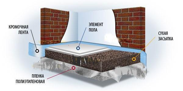схема выполнения сухой стяжки под линолеум