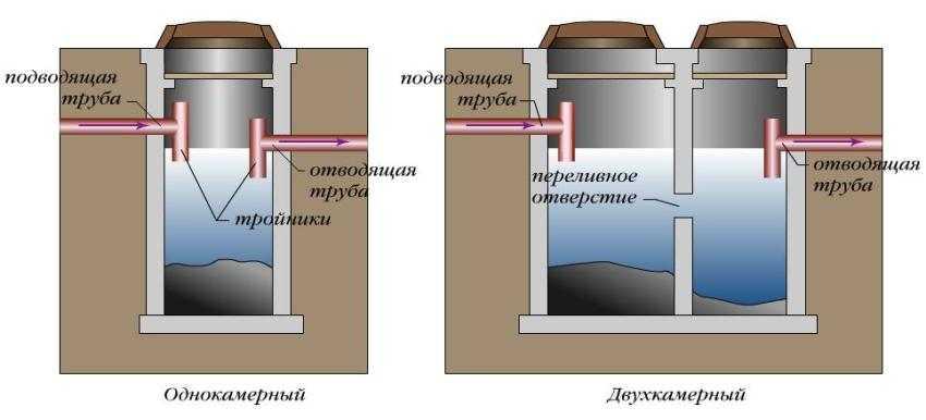 схемы обустройства однокамерного и двухкамерного септиков