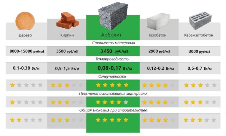сравнение арболита и других материалов для возведения дома