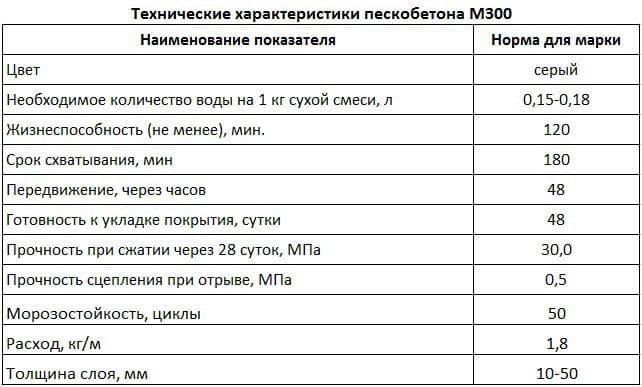 технические характеристики пескобетона м300