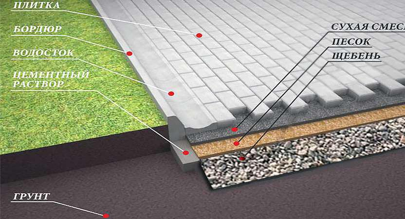 технология укладки тротуарной плитки своими руками