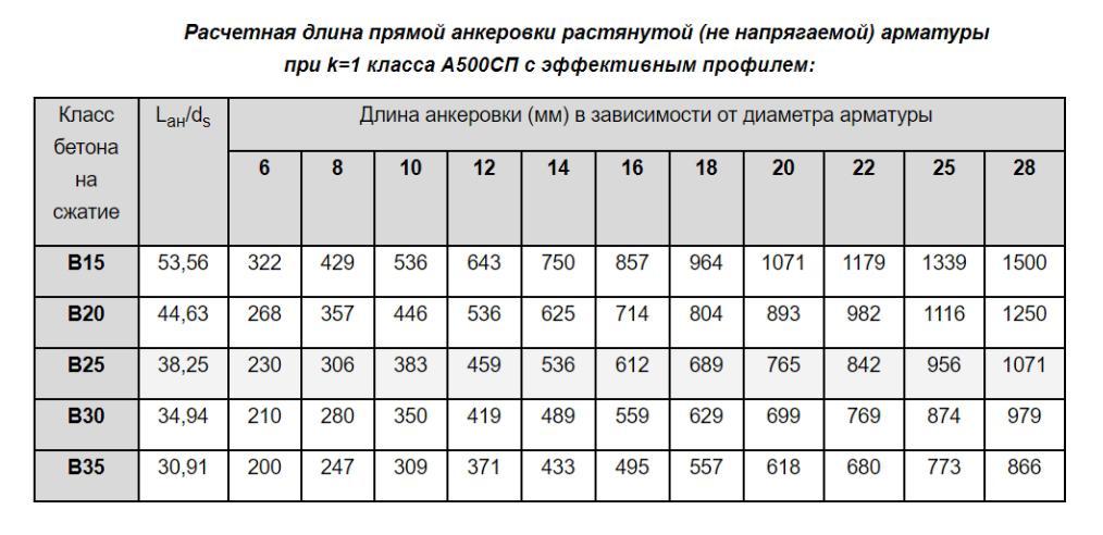 Расчетная длина прямой анкеровки растянутой (не напрягаемой) арматуры при k=1 класса А500СП с эффективным профилем