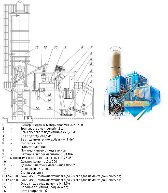 бетонный узел технические характеристики