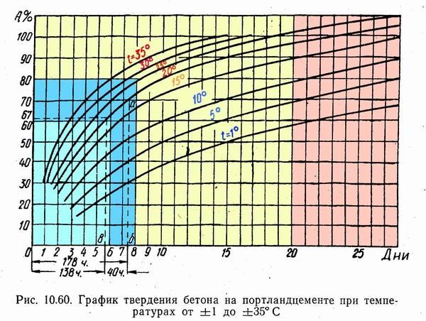 график твердения бетона на портландцементе