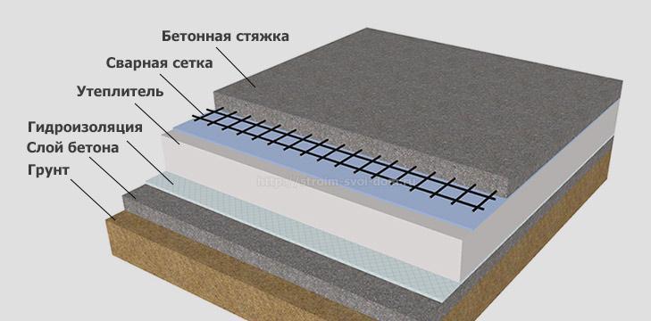 конструкция бетонного пола