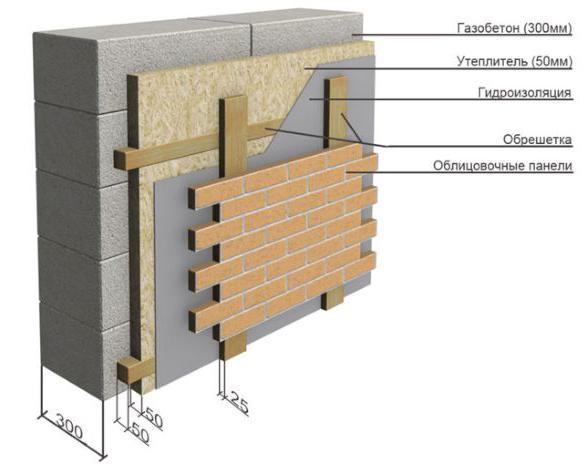 отделка стен бани из газоблоков