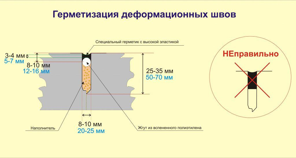 правильная герметизация деформационного шва
