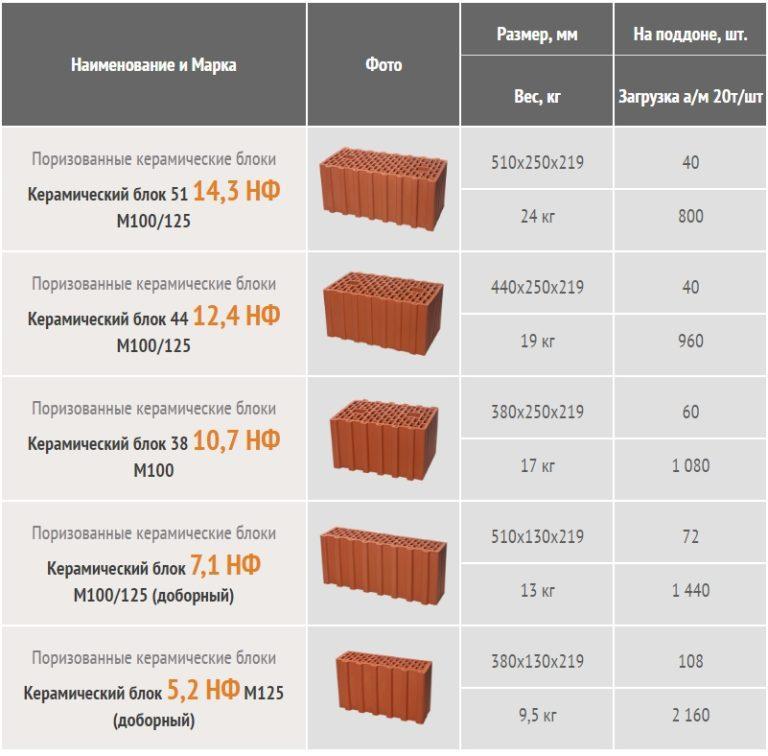размеры и марки керамического блока