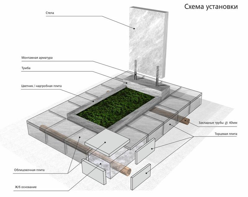 схема бетонного основания под памятник