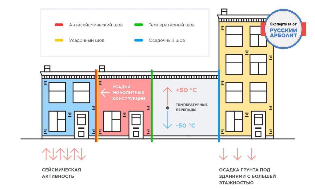 схема выполнения деформационных швов в доме из арболита