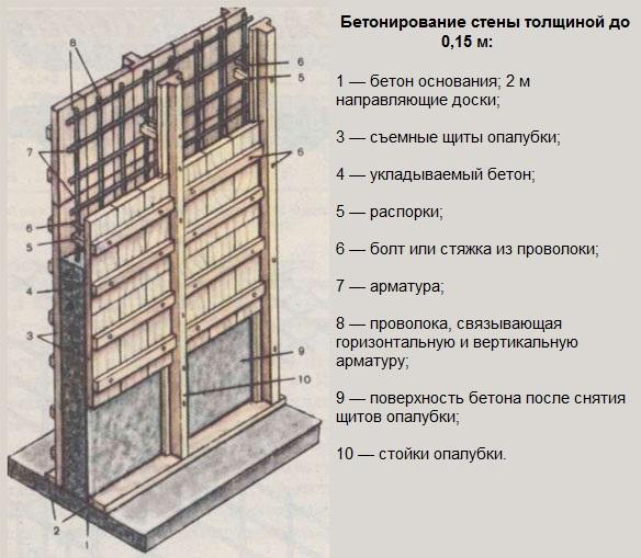 создание опалубки из дерева для бетонного дома