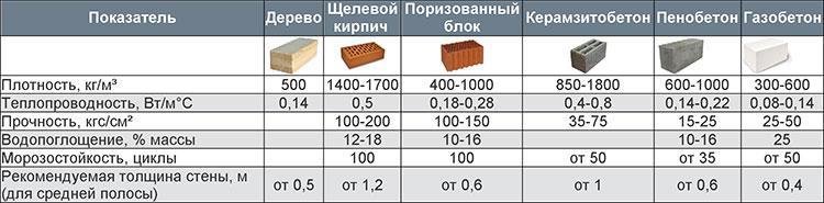 сравнение характеристик арболита и других материалов