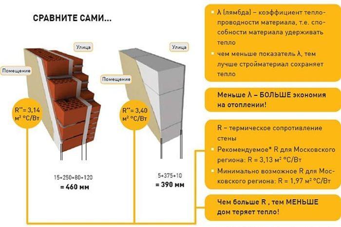 сравнение керамики и газобетона