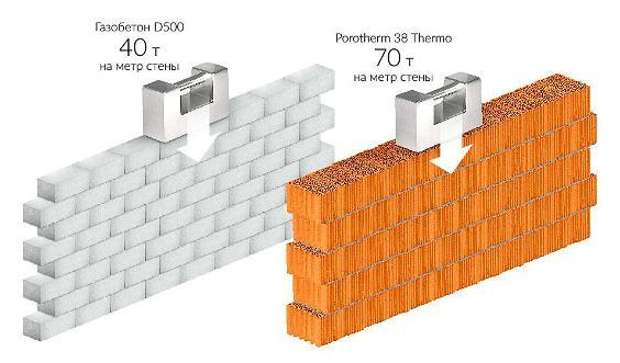 сравнение прочности керамоблоки и газобетона