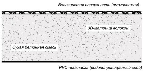 структура бетонной ткани