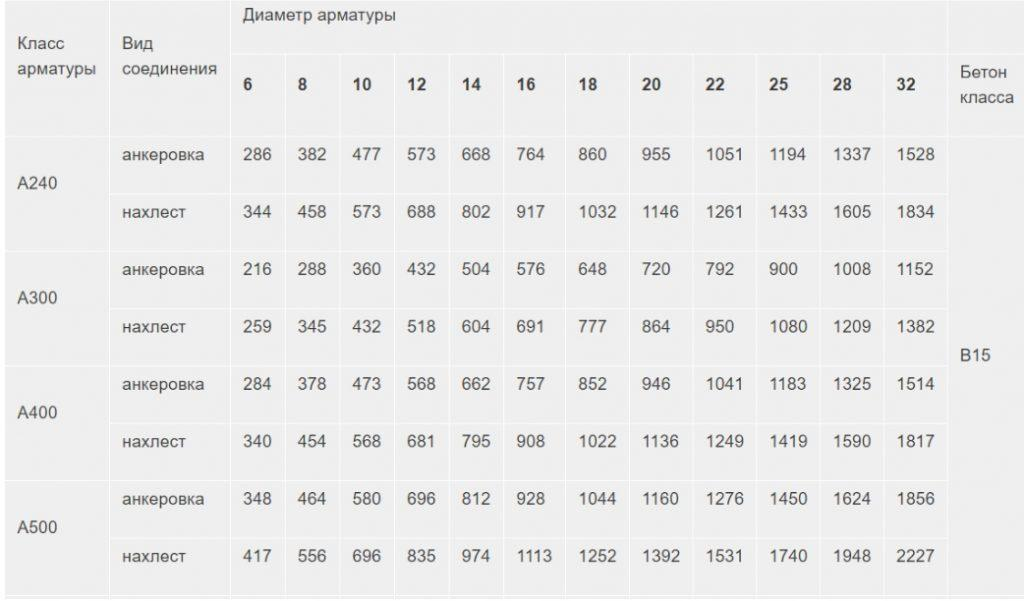 таблица анкеровки арматуры1